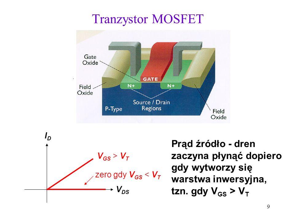 9 Tranzystor MOSFET IDID zero gdy V GS < V T V DS V GS > V T Prąd źródło - dren zaczyna płynąć dopiero gdy wytworzy się warstwa inwersyjna, tzn. gdy V