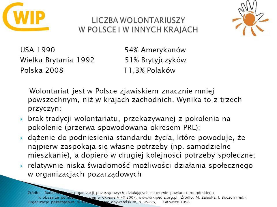 USA 1990 54% Amerykanów Wielka Brytania 1992 51% Brytyjczyków Polska 2008 11,3% Polaków Wolontariat jest w Polsce zjawiskiem znacznie mniej powszechnym, niż w krajach zachodnich.