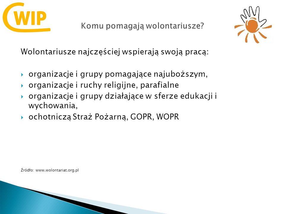 Wolontariusze najczęściej wspierają swoją pracą: organizacje i grupy pomagające najuboższym, organizacje i ruchy religijne, parafialne organizacje i grupy działające w sferze edukacji i wychowania, ochotniczą Straż Pożarną, GOPR, WOPR Źródło: www.wolontariat.org.pl