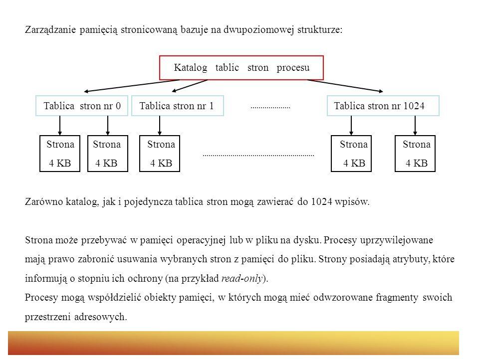 Zarządzanie pamięcią stronicowaną bazuje na dwupoziomowej strukturze: Katalog tablic stron procesu Tablica stron nr 0 Tablica stron nr 1 Tablica stron