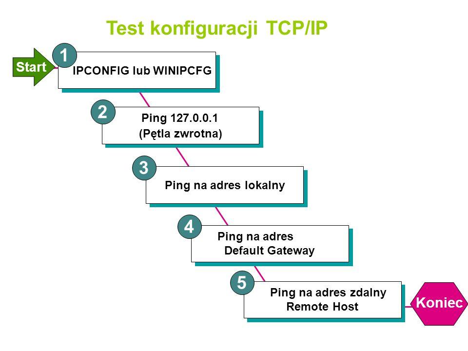 Test konfiguracji TCP/IP Start IPCONFIG lub WINIPCFG Ping 127.0.0.1 (Pętla zwrotna) Ping na adres lokalny 1 2 3 Ping na adres Default Gateway 4 Ping na adres zdalny Remote Host 5 Koniec