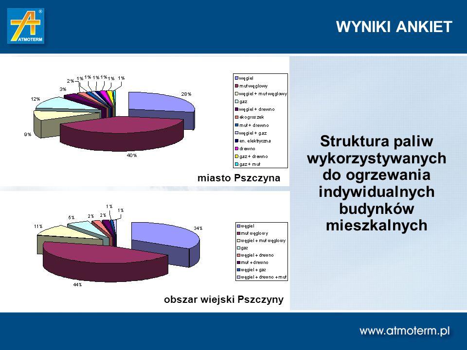 Struktura paliw wykorzystywanych do ogrzewania indywidualnych budynków mieszkalnych WYNIKI ANKIET obszar wiejski Pszczyny miasto Pszczyna