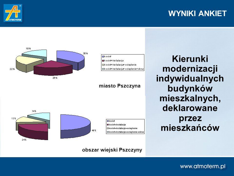 Kierunki modernizacji indywidualnych budynków mieszkalnych, deklarowane przez mieszkańców WYNIKI ANKIET obszar wiejski Pszczyny miasto Pszczyna