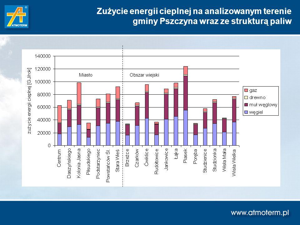 Zużycie energii cieplnej na analizowanym terenie gminy Pszczyna wraz ze strukturą paliw MiastoObszar wiejski