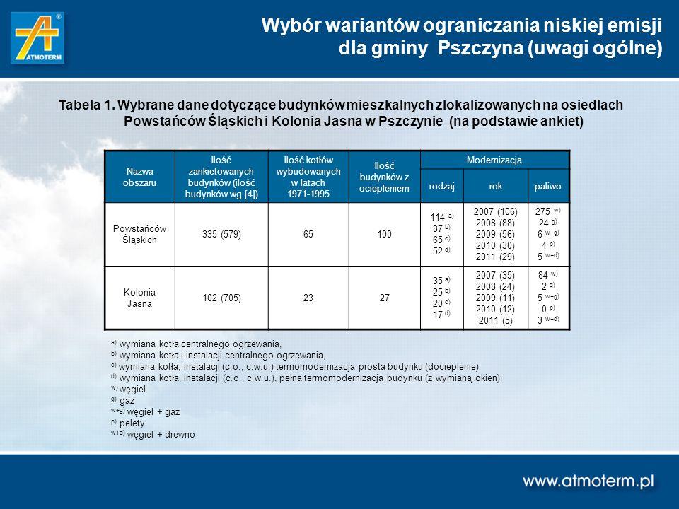 Wybór wariantów ograniczania niskiej emisji dla gminy Pszczyna (uwagi ogólne) Tabela 1. Wybrane dane dotyczące budynków mieszkalnych zlokalizowanych n