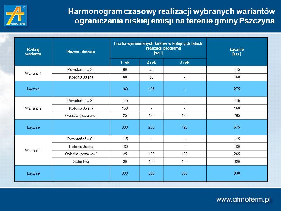 Harmonogram czasowy realizacji wybranych wariantów ograniczania niskiej emisji na terenie gminy Pszczyna Rodzaj wariantu Nazwa obszaru Liczba wymienia