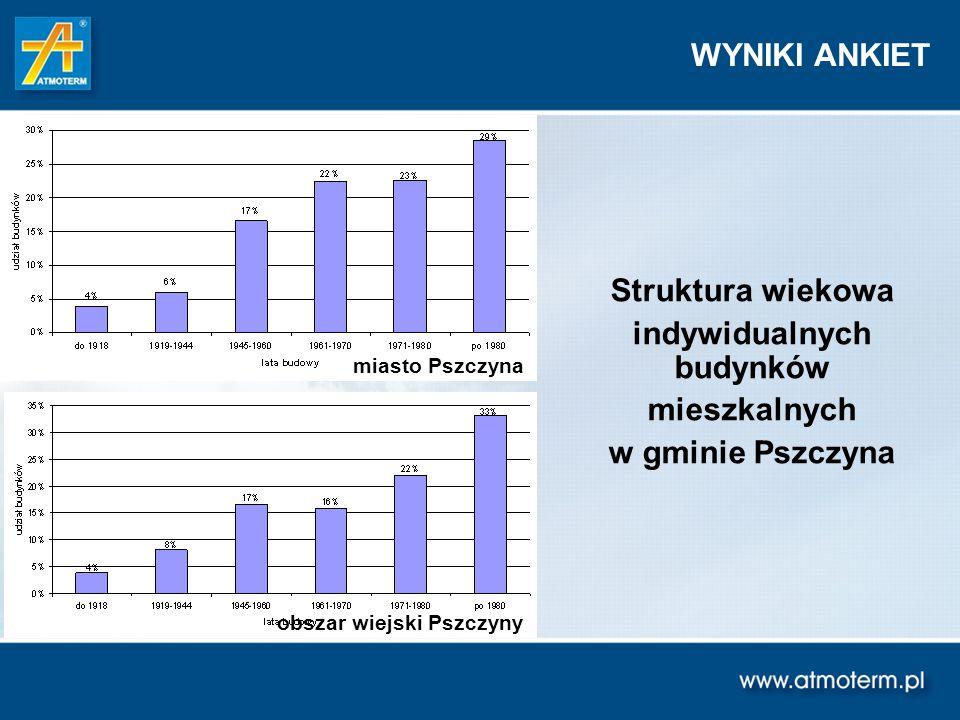 Przestrzenny rozkład emisji dwutlenku siarki na obszarze gminy Pszczyna