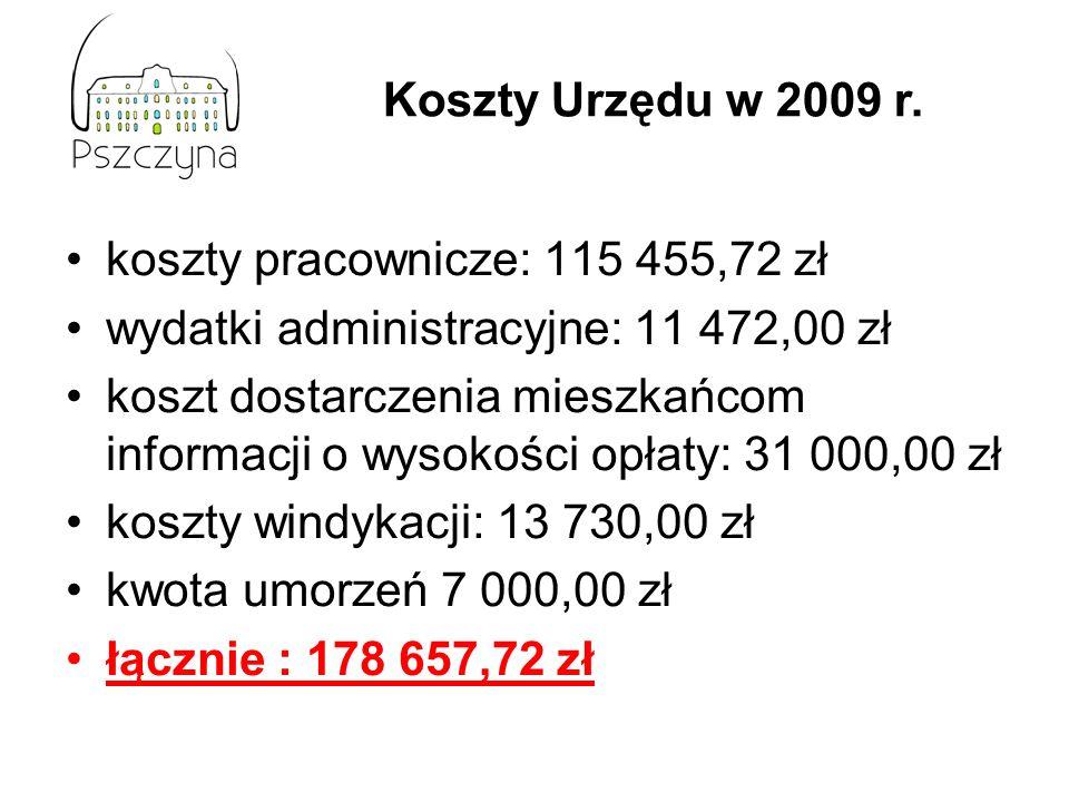 koszty pracownicze: 115 455,72 zł wydatki administracyjne: 11 472,00 zł koszt dostarczenia mieszkańcom informacji o wysokości opłaty: 31 000,00 zł koszty windykacji: 13 730,00 zł kwota umorzeń 7 000,00 zł łącznie : 178 657,72 zł Koszty Urzędu w 2009 r.