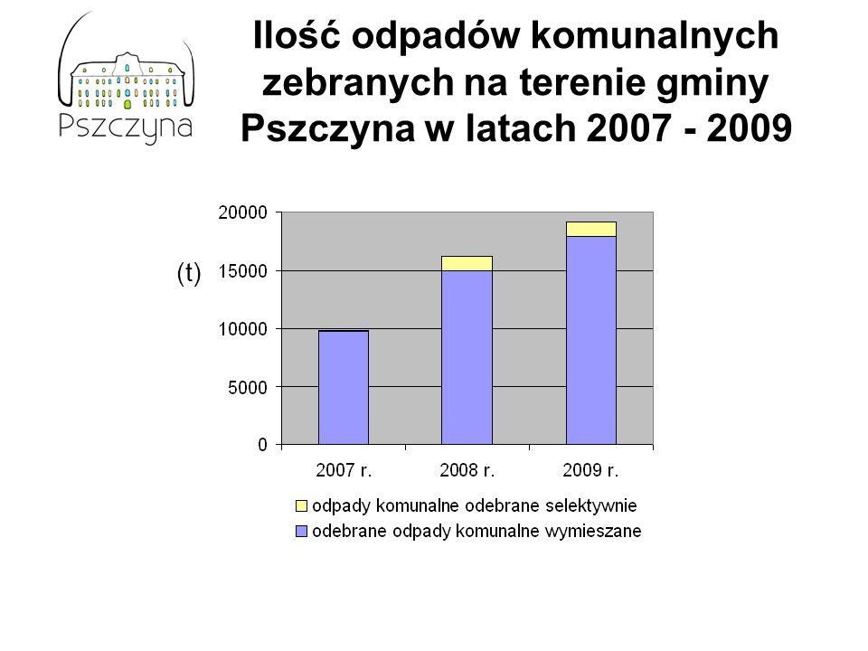 Ilość odpadów komunalnych zebranych na terenie gminy Pszczyna w latach 2007 - 2009 (t)