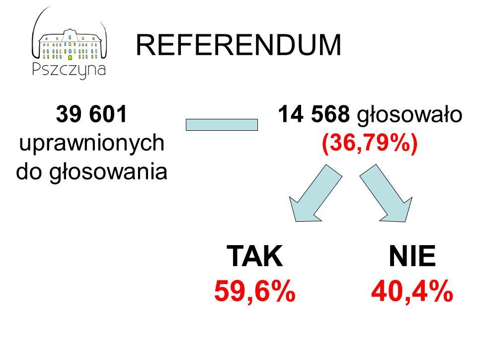 REFERENDUM 39 601 uprawnionych do głosowania 14 568 głosowało (36,79%) TAK 59,6% NIE 40,4%