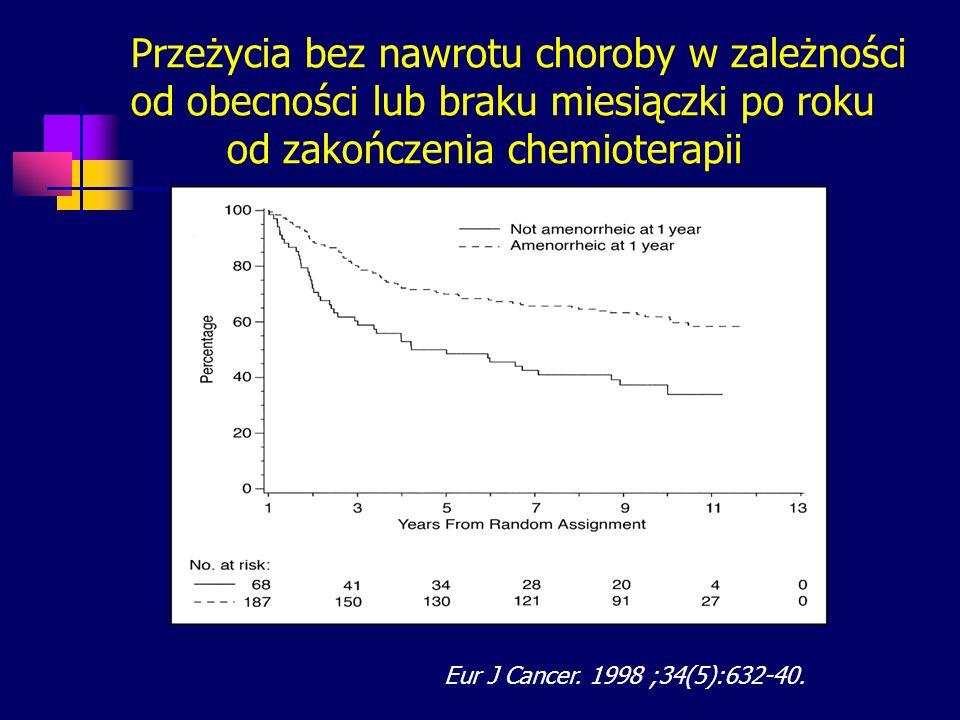 Przeżycia bez nawrotu choroby w zależności od obecności lub braku miesiączki po roku od zakończenia chemioterapii Eur J Cancer. 1998 ;34(5):632-40.