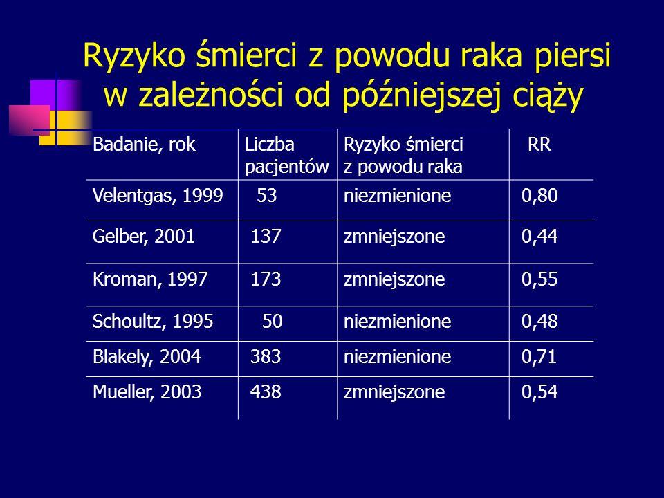 Ryzyko śmierci z powodu raka piersi w zależności od późniejszej ciąży Badanie, rokLiczba pacjentów Ryzyko śmierci z powodu raka RR Velentgas, 1999 53n