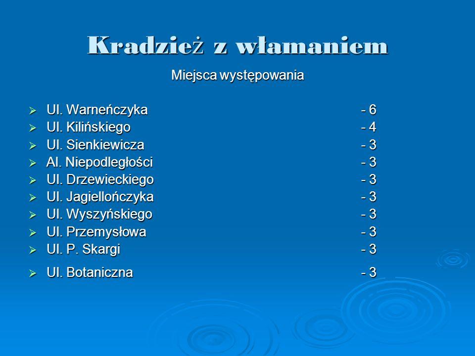 Miejsca występowania Ul. Warneńczyka- 6 Ul. Warneńczyka- 6 Ul. Kilińskiego- 4 Ul. Kilińskiego- 4 Ul. Sienkiewicza- 3 Ul. Sienkiewicza- 3 Al. Niepodleg