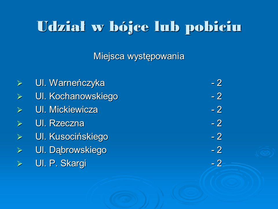 Miejsca występowania Ul. Warneńczyka- 2 Ul. Warneńczyka- 2 Ul. Kochanowskiego- 2 Ul. Kochanowskiego- 2 Ul. Mickiewicza- 2 Ul. Mickiewicza- 2 Ul. Rzecz