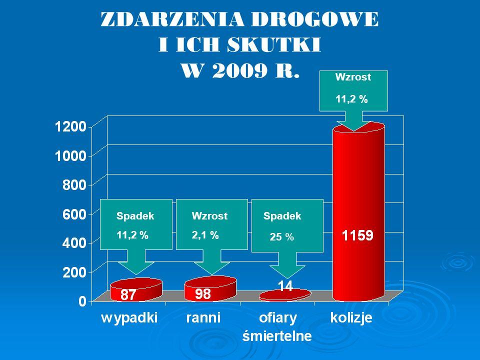 ZDARZENIA DROGOWE I ICH SKUTKI W 2009 R. Spadek 11,2 % Spadek 25 % Wzrost 2,1 % Wzrost 11,2 %