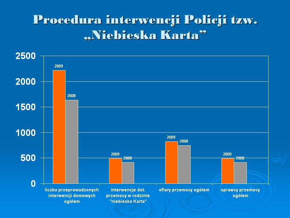 Procedura interwencji Policji tzw. Niebieska Karta