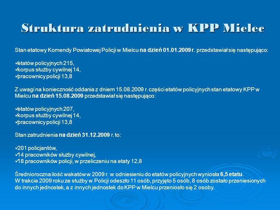 Struktura zatrudnienia w KPP Mielec Stan etatowy Komendy Powiatowej Policji w Mielcu na dzień 01.01.2009 r. przedstawiał się następująco: etatów polic