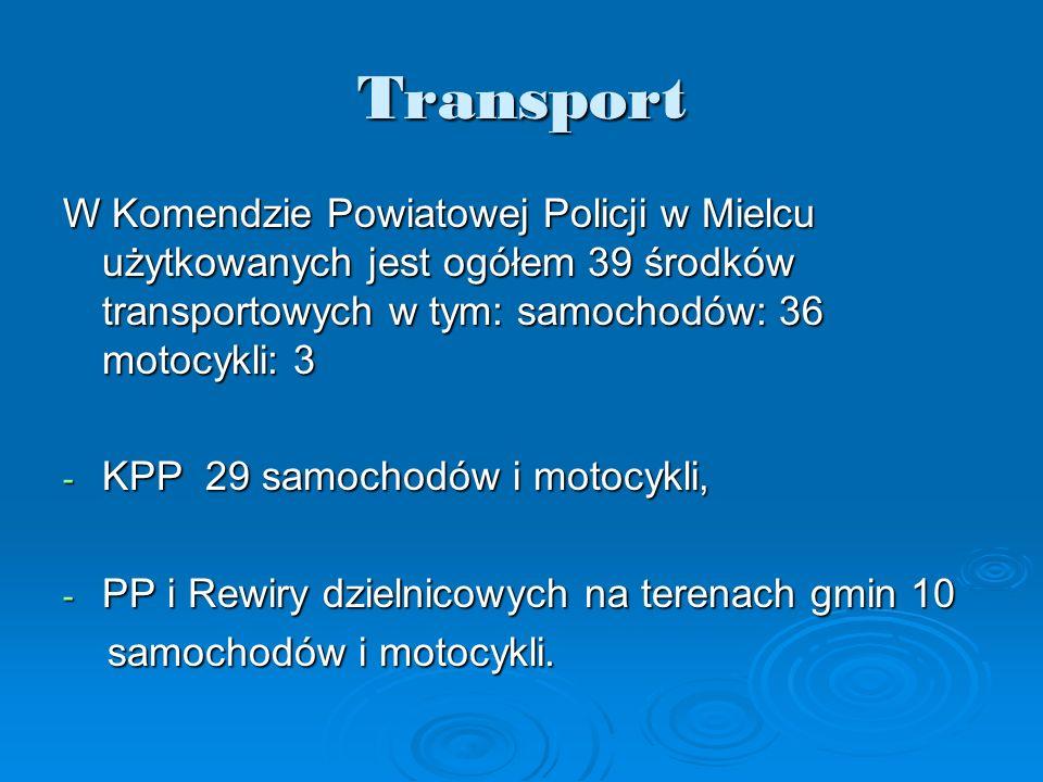 Transport W Komendzie Powiatowej Policji w Mielcu użytkowanych jest ogółem 39 środków transportowych w tym: samochodów: 36 motocykli: 3 - KPP 29 samochodów i motocykli, - PP i Rewiry dzielnicowych na terenach gmin 10 samochodów i motocykli.