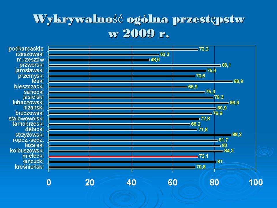 Wykrywalno ść ogólna przest ę pstw w 2009 r.