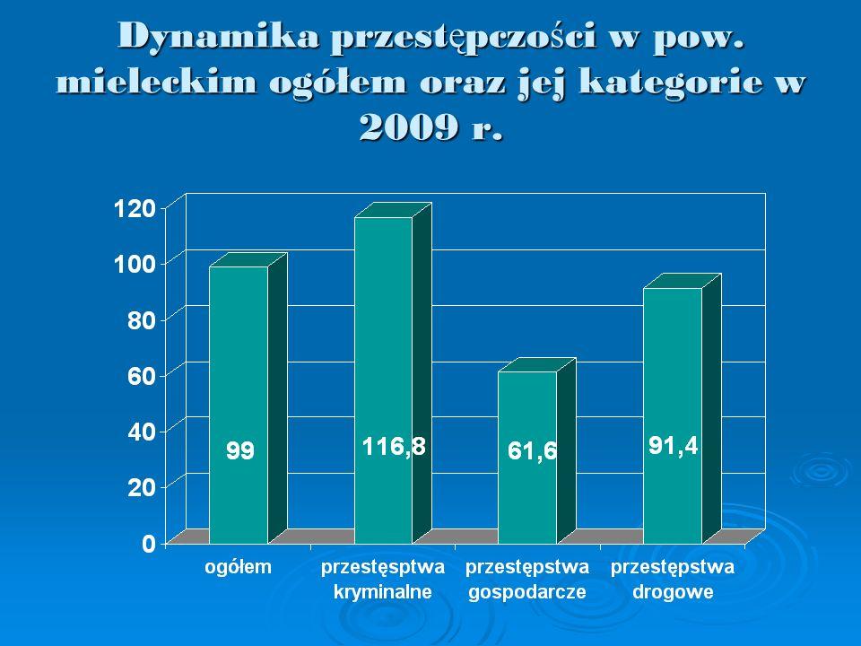 Dynamika przest ę pczo ś ci w pow. mieleckim ogółem oraz jej kategorie w 2009 r.