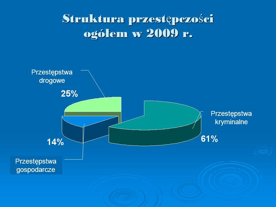 Struktura przest ę pczo ś ci ogółem w 2009 r. Przestępstwa kryminalne Przestępstwa drogowe Przestępstwa gospodarcze