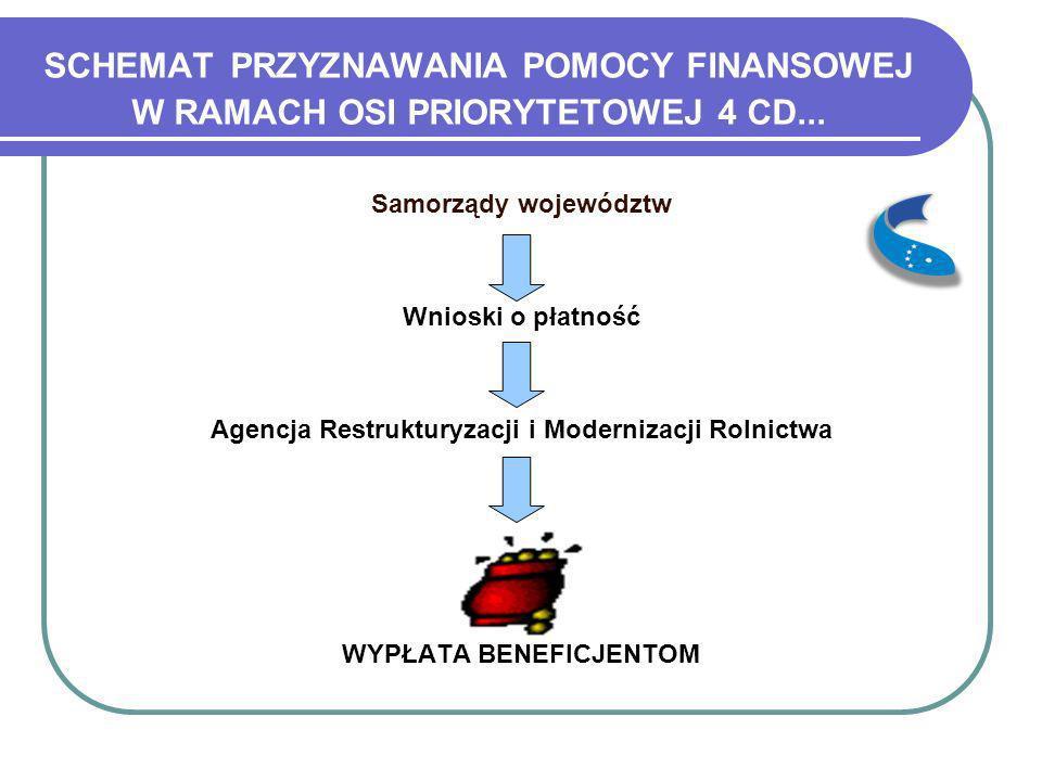 SCHEMAT PRZYZNAWANIA POMOCY FINANSOWEJ W RAMACH OSI PRIORYTETOWEJ 4 CD... Samorządy województw Wnioski o płatność Agencja Restrukturyzacji i Moderniza