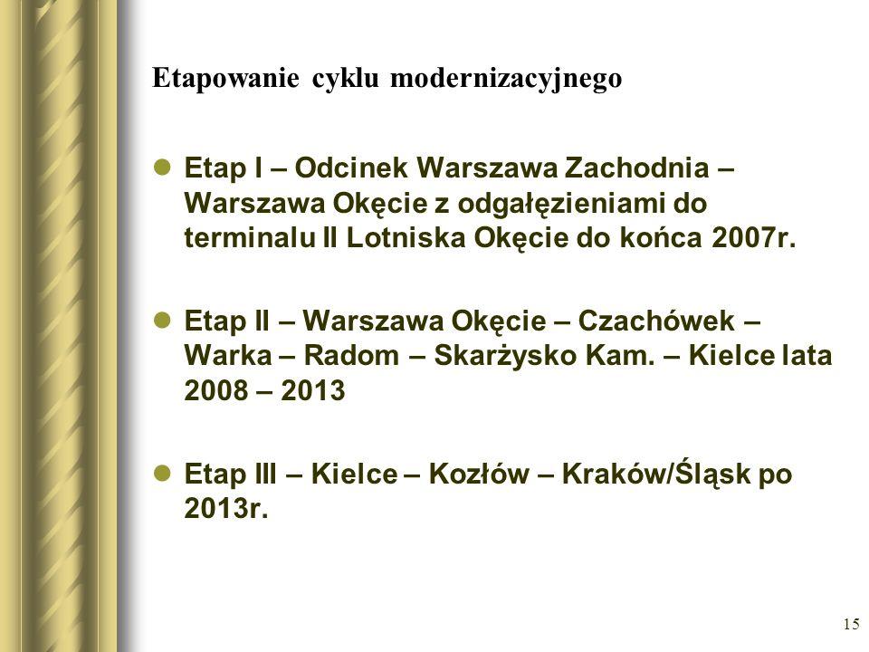 15 Etapowanie cyklu modernizacyjnego Etap I – Odcinek Warszawa Zachodnia – Warszawa Okęcie z odgałęzieniami do terminalu II Lotniska Okęcie do końca 2