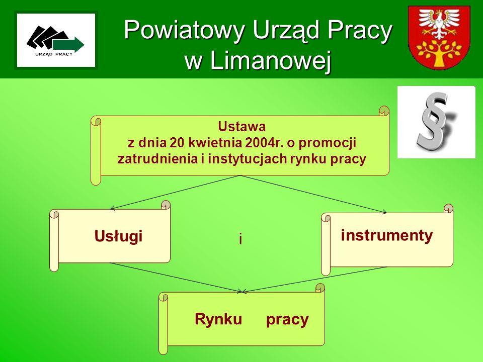 Powiatowy Urząd Pracy w Limanowej Ustawa z dnia 20 kwietnia 2004r.