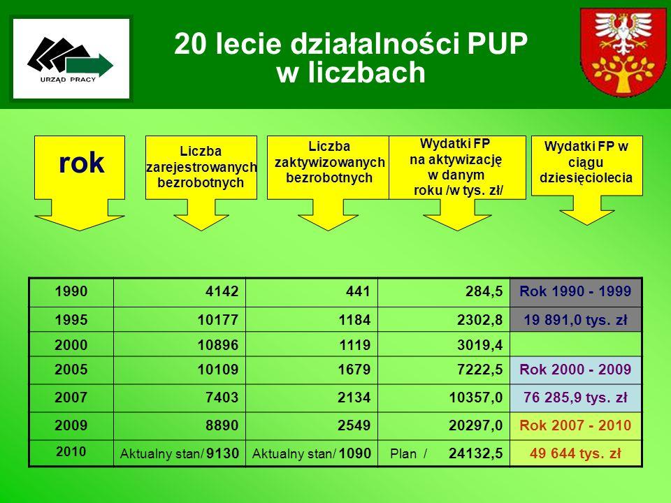 20 lecie działalności PUP w liczbach Liczba zarejestrowanych bezrobotnych 19904142441284,5Rok 1990 - 1999 19951017711842302,819 891,0 tys. zł 20001089