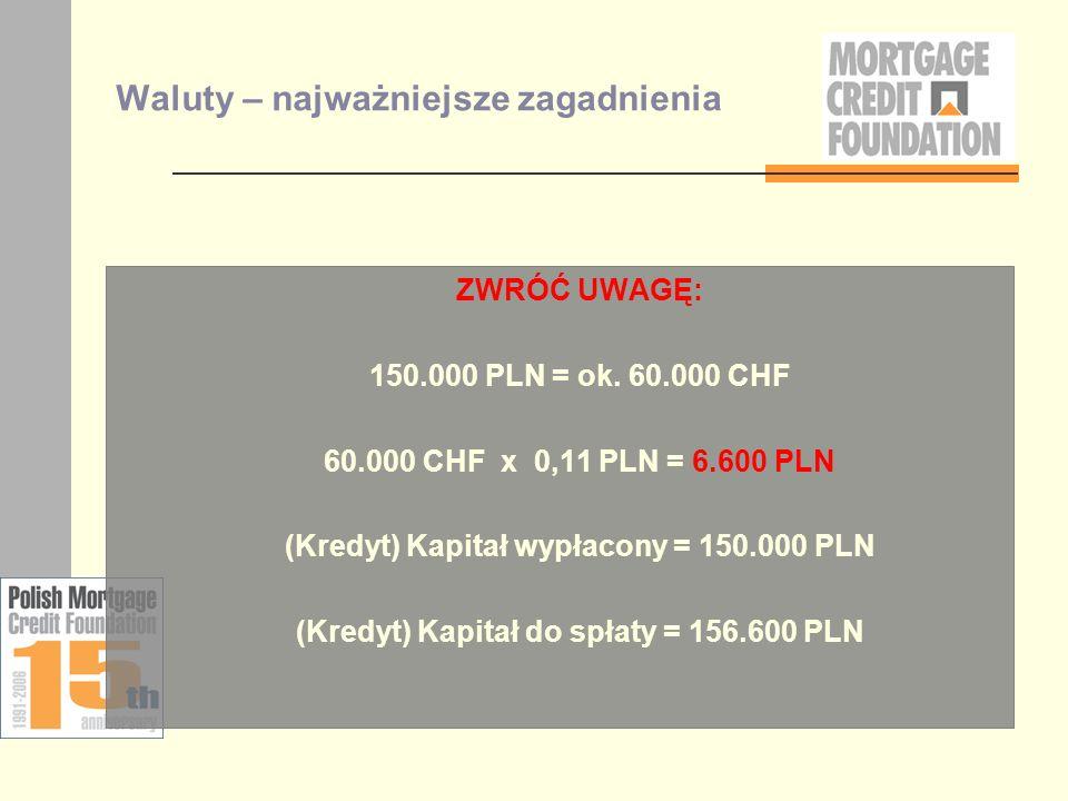 Waluty – najważniejsze zagadnienia ZWRÓĆ UWAGĘ: 150.000 PLN = ok. 60.000 CHF 60.000 CHF x 0,11 PLN = 6.600 PLN (Kredyt) Kapitał wypłacony = 150.000 PL