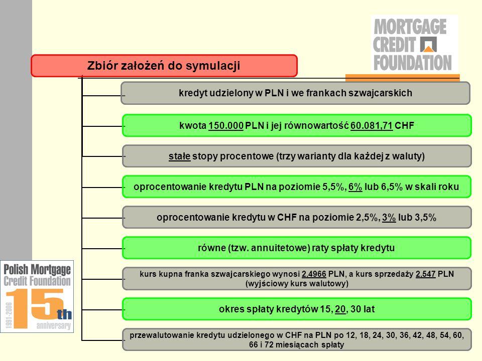 Zbiór założeń do symulacji kredyt udzielony w PLN i we frankach szwajcarskich kwota 150.000 PLN i jej równowartość 60.081,71 CHF stałe stopy procentow