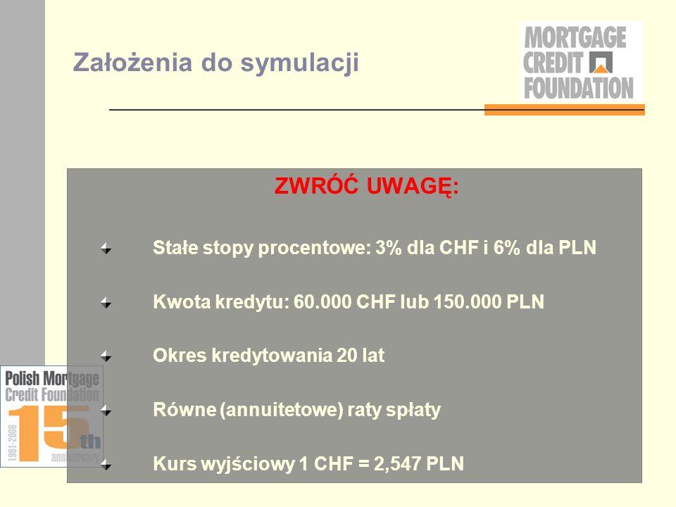 Założenia do symulacji ZWRÓĆ UWAGĘ: Stałe stopy procentowe: 3% dla CHF i 6% dla PLN Kwota kredytu: 60.000 CHF lub 150.000 PLN Okres kredytowania 20 la