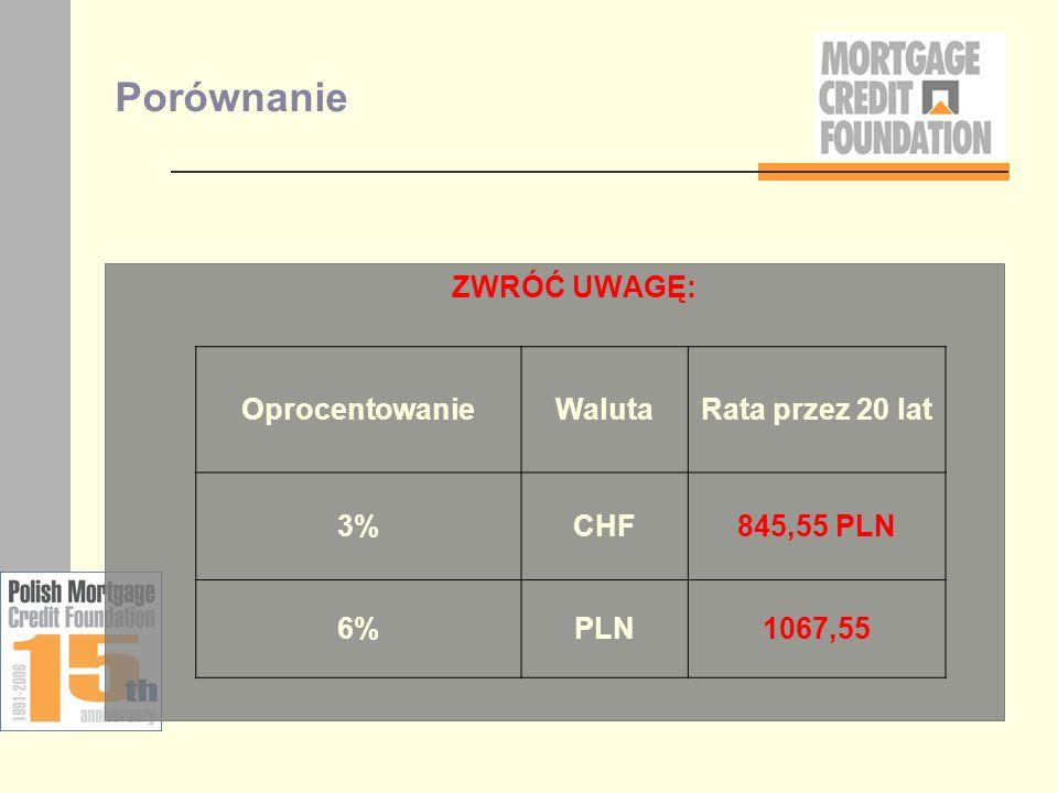 Porównanie ZWRÓĆ UWAGĘ: OprocentowanieWalutaRata przez 20 lat 3%CHF845,55 PLN 6%PLN1067,55