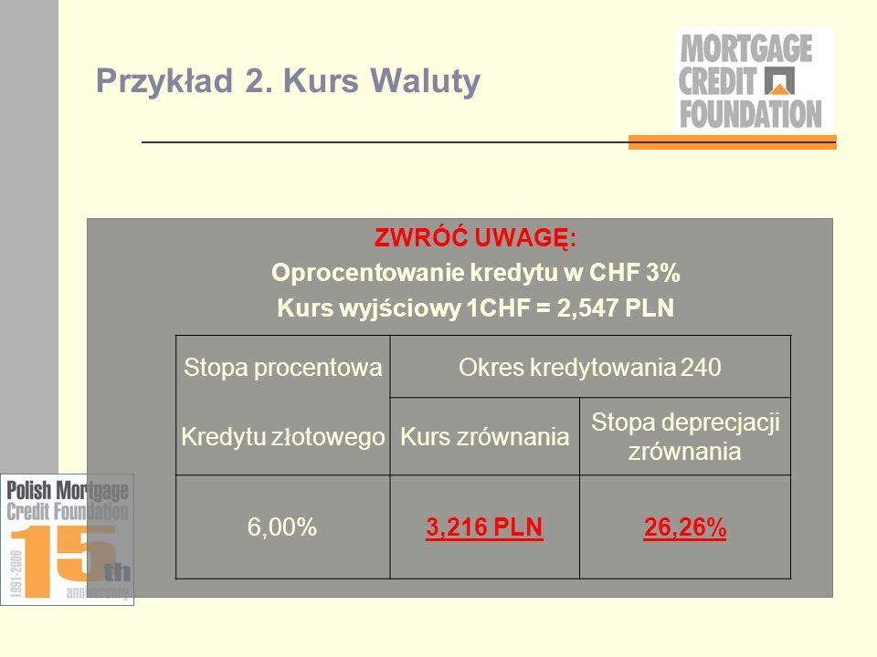 Przykład 2. Kurs Waluty ZWRÓĆ UWAGĘ: Oprocentowanie kredytu w CHF 3% Kurs wyjściowy 1CHF = 2,547 PLN Stopa procentowaOkres kredytowania 240 Kredytu z