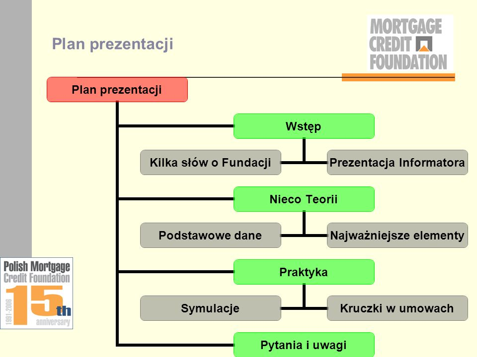 Fundacja na Rzecz Kredytu Hipotecznego Powołana do życia w 1991 roku przez ówczesnego Ministra Finansów Aktywnie uczestniczy w pracach nad usprawnieniem prawno- systemowych ram dla kredytu hipotecznego w Polsce Kilkanaście banków członkowskich Przedstawiciele Reportów Sprawiedliwości i Finansów Prace w kilkunastu Grupach Roboczych – m.in.
