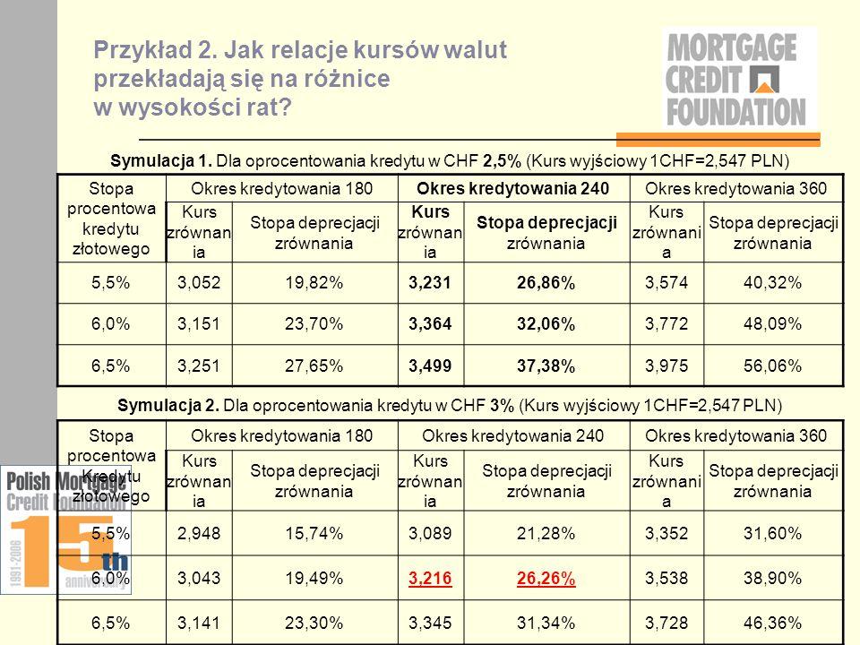 Przykład 2. Jak relacje kursów walut przekładają się na różnice w wysokości rat? Symulacja 1. Dla oprocentowania kredytu w CHF 2,5% (Kurs wyjściowy 1C