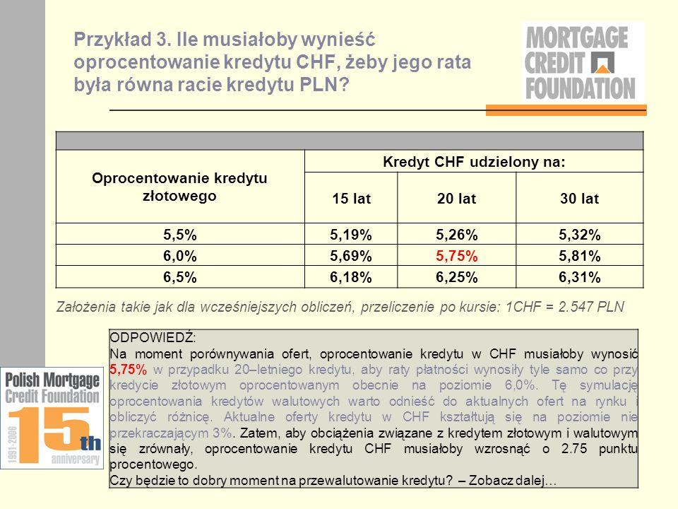 Przykład 3. Ile musiałoby wynieść oprocentowanie kredytu CHF, żeby jego rata była równa racie kredytu PLN? Oprocentowanie kredytu złotowego Kredyt CHF