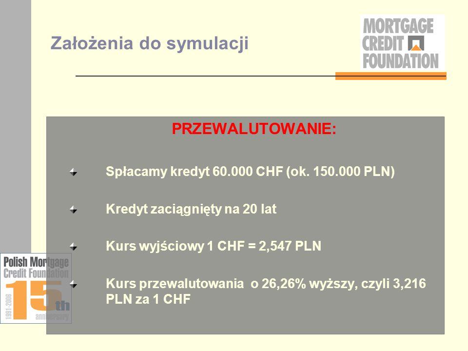 Założenia do symulacji PRZEWALUTOWANIE: Spłacamy kredyt 60.000 CHF (ok. 150.000 PLN) Kredyt zaciągnięty na 20 lat Kurs wyjściowy 1 CHF = 2,547 PLN Kur