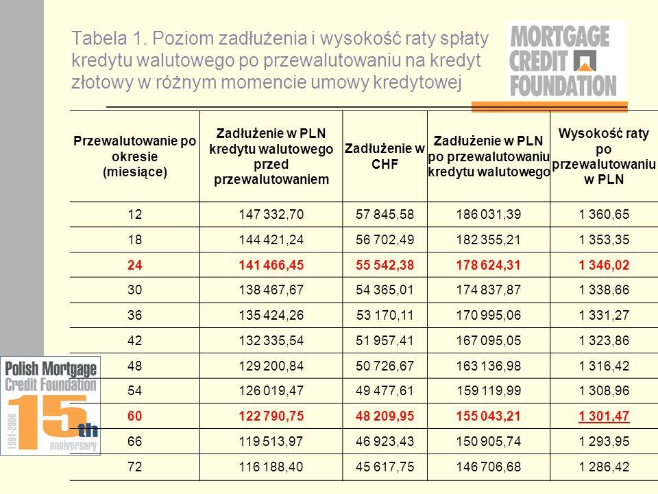 Tabela 1. Poziom zadłużenia i wysokość raty spłaty kredytu walutowego po przewalutowaniu na kredyt złotowy w różnym momencie umowy kredytowej Przewalu