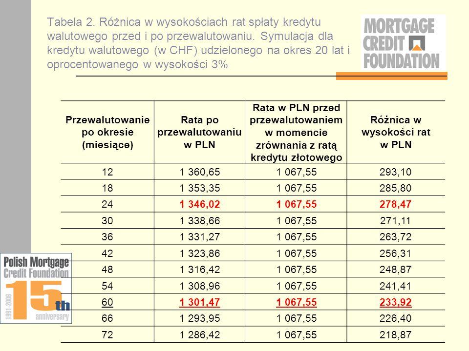 Tabela 2. Różnica w wysokościach rat spłaty kredytu walutowego przed i po przewalutowaniu. Symulacja dla kredytu walutowego (w CHF) udzielonego na okr