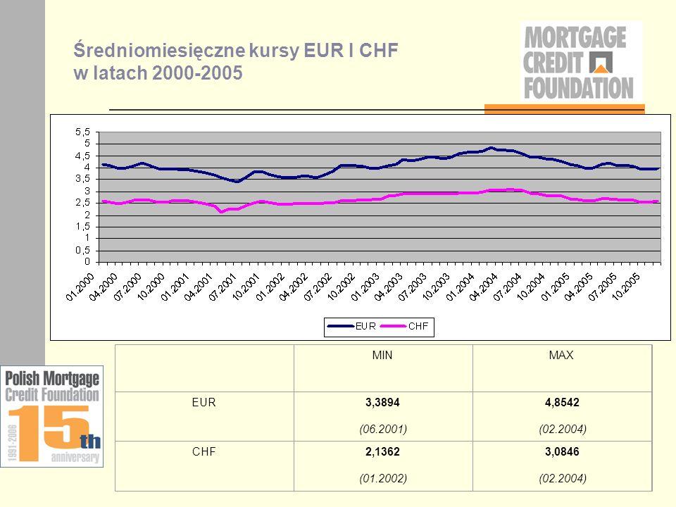 Średniomiesięczne kursy EUR I CHF w latach 2000-2005 MINMAX EUR3,3894 (06.2001) 4,8542 (02.2004) CHF2,1362 (01.2002) 3,0846 (02.2004)