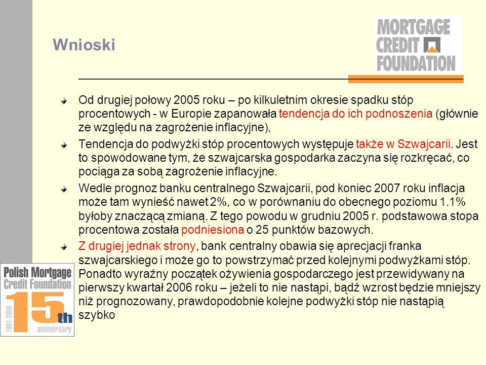 Wnioski Od drugiej połowy 2005 roku – po kilkuletnim okresie spadku stóp procentowych - w Europie zapanowała tendencja do ich podnoszenia (głównie ze