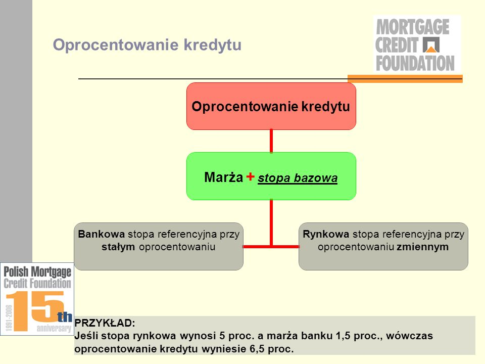 Oprocentowanie kredytu Marża + stopa bazowa Bankowa stopa referencyjna przy stałym oprocentowaniu Rynkowa stopa referencyjna przy oprocentowaniu zmien