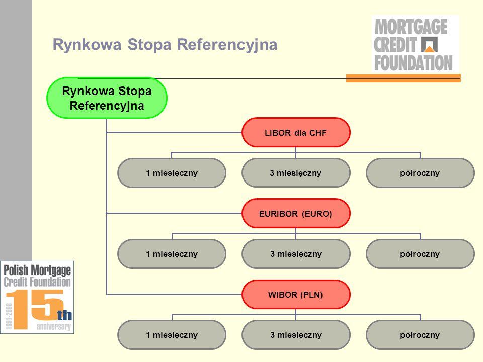 Oprocentowanie kredytu ZWRÓĆ UWAGĘ W UMOWIE: stała marża przez cały okres kredytowania Oprocentowanie przedstawione jako – np.