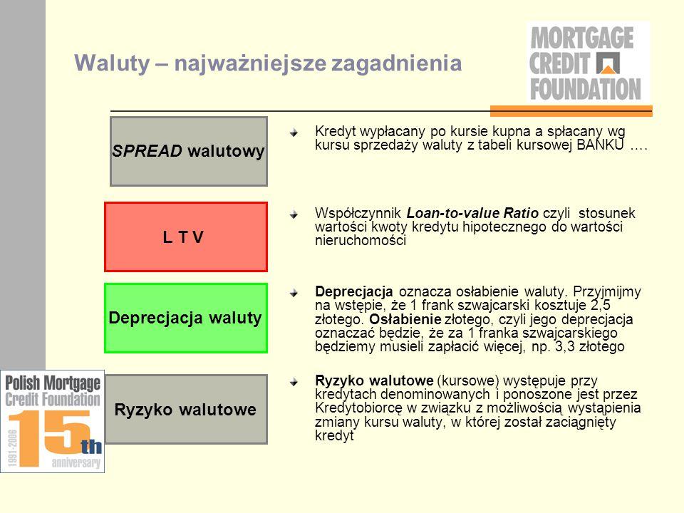 Waluty – najważniejsze zagadnienia Kredyt wypłacany po kursie kupna a spłacany wg kursu sprzedaży waluty z tabeli kursowej BANKU …. Współczynnik Loan-