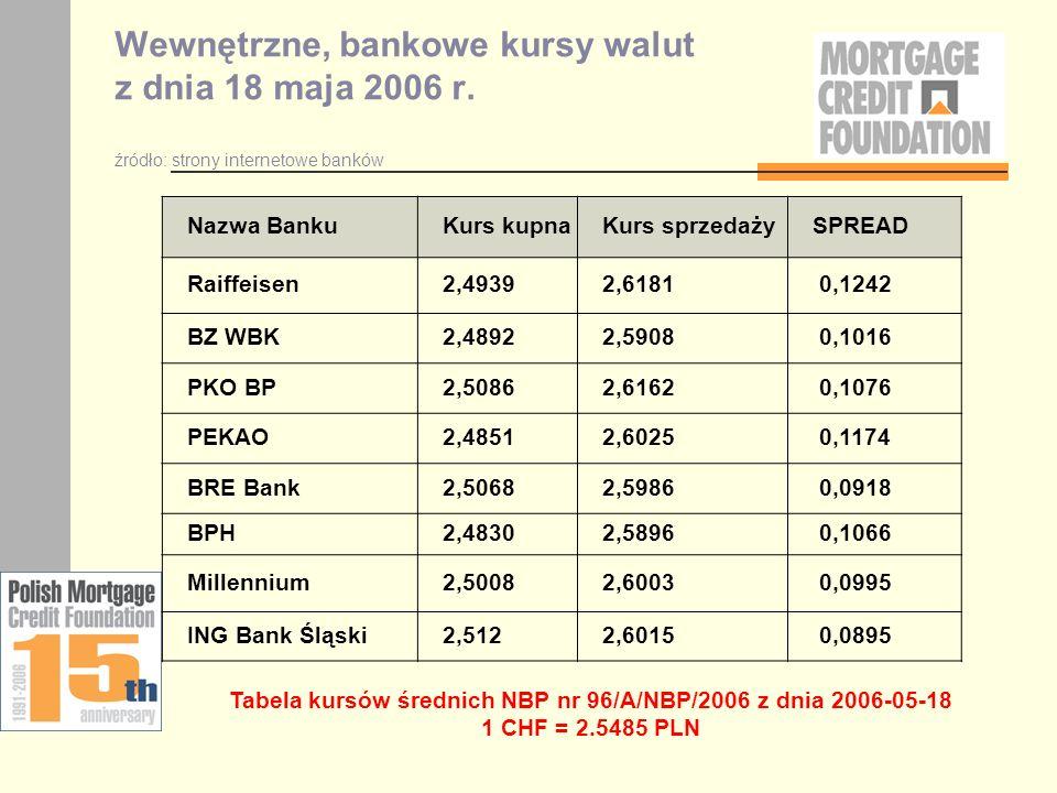 Wewnętrzne, bankowe kursy walut z dnia 18 maja 2006 r. źródło: strony internetowe banków Nazwa BankuKurs kupnaKurs sprzedażySPREAD Raiffeisen2,49392,6
