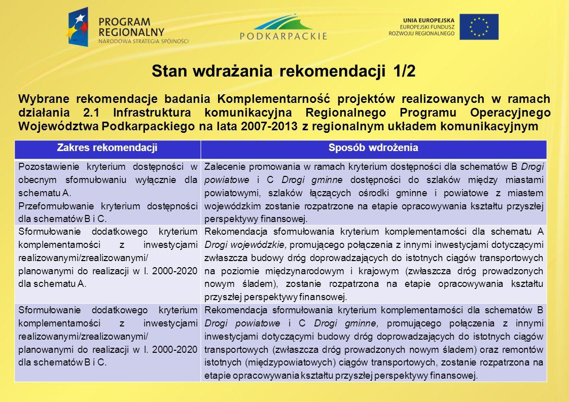 Wybrane rekomendacje badania Komplementarność projektów realizowanych w ramach działania 2.1 Infrastruktura komunikacyjna Regionalnego Programu Operacyjnego Województwa Podkarpackiego na lata 2007-2013 z regionalnym układem komunikacyjnym Stan wdrażania rekomendacji 1/2 Zakres rekomendacjiSposób wdrożenia Pozostawienie kryterium dostępności w obecnym sformułowaniu wyłącznie dla schematu A.