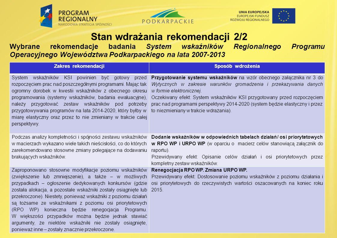 Wybrane rekomendacje badania System wskaźników Regionalnego Programu Operacyjnego Województwa Podkarpackiego na lata 2007-2013 Stan wdrażania rekomendacji 2/2 Zakres rekomendacjiSposób wdrożenia System wskaźników KSI powinien być gotowy przed rozpoczęciem prac nad poszczególnymi programami.