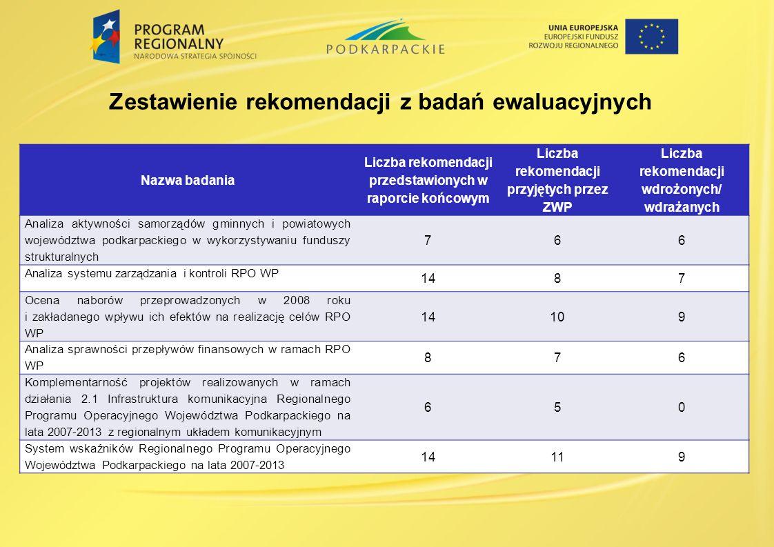 Zestawienie rekomendacji z badań ewaluacyjnych Nazwa badania Liczba rekomendacji przedstawionych w raporcie końcowym Liczba rekomendacji przyjętych pr