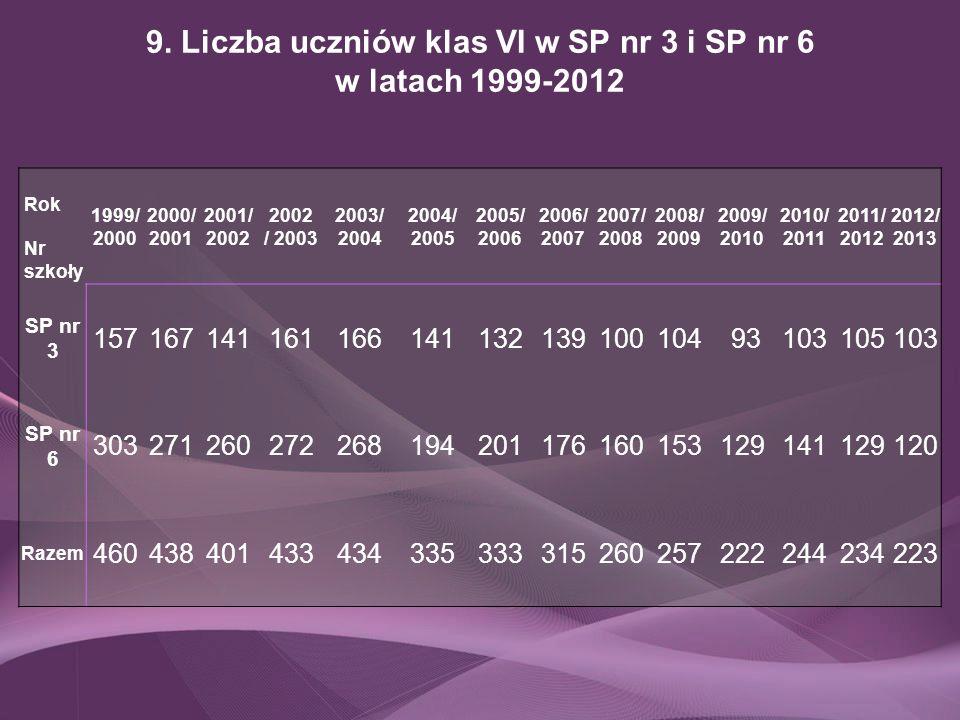 9. Liczba uczniów klas VI w SP nr 3 i SP nr 6 w latach 1999-2012 Rok Nr szkoły 1999/ 2000 2000/ 2001 2001/ 2002 / 2003 2003/ 2004 2004/ 2005 2005/ 200